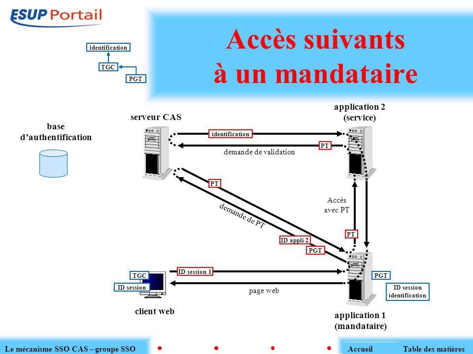 application 2 (service) Accès suivants à un mandataire serveur CAS client web application 1 (mandataire) base dauthentification TGC ID session identif