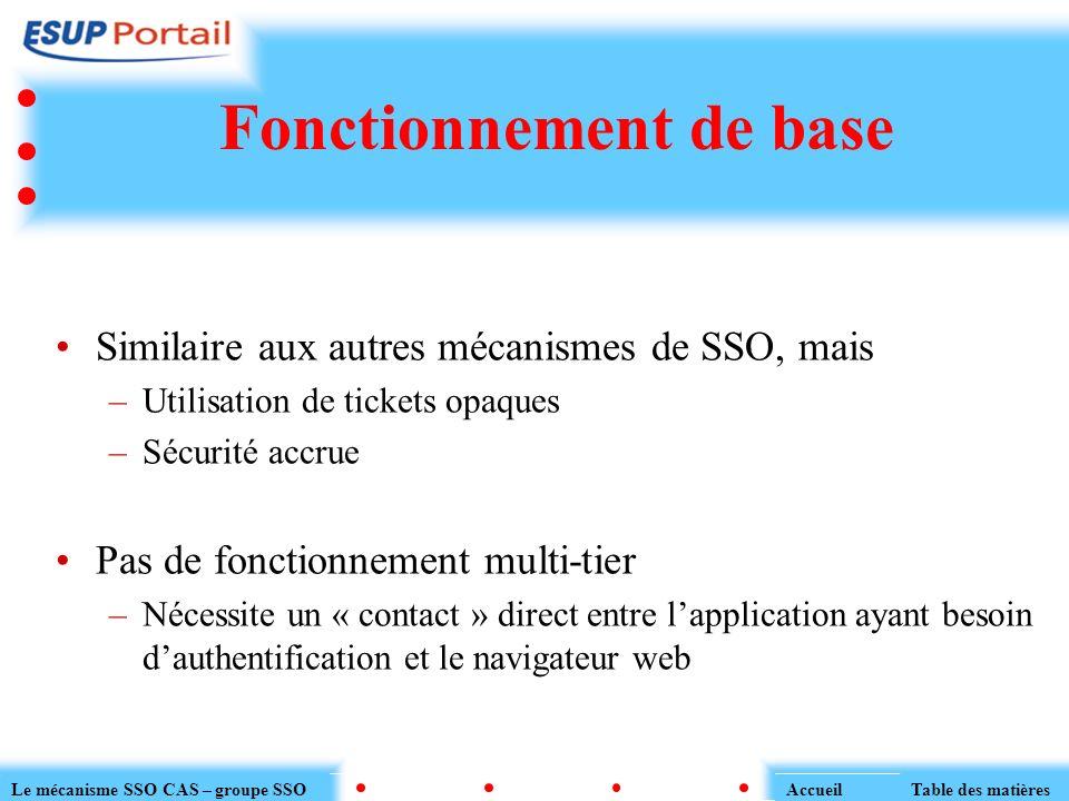 Fonctionnement de base Similaire aux autres mécanismes de SSO, mais –Utilisation de tickets opaques –Sécurité accrue Pas de fonctionnement multi-tier