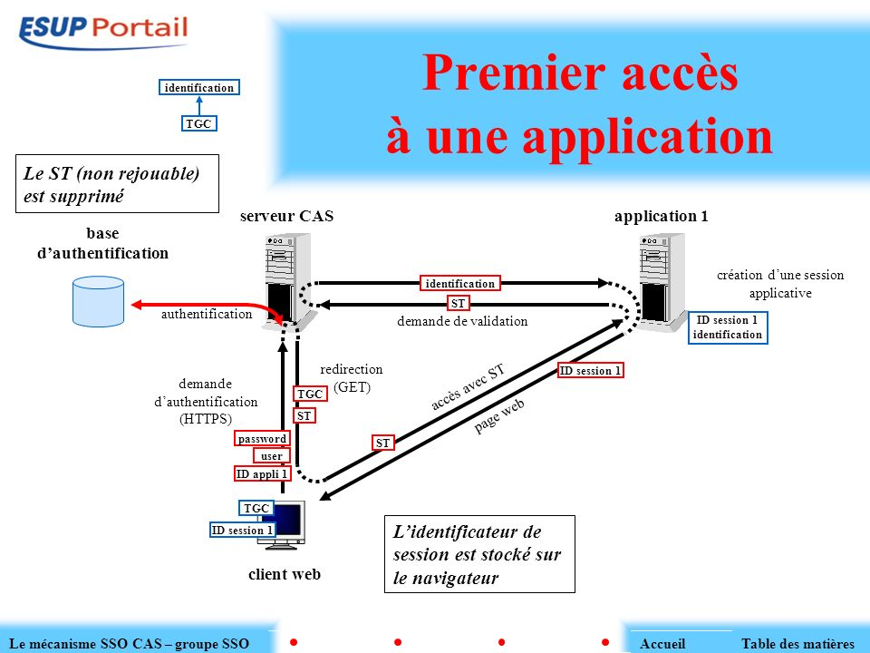 Premier accès à une application serveur CAS client web application 1 base dauthentification authentification redirection (GET) ST TGC accès avec ST ST
