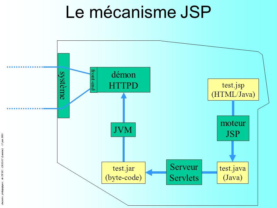 Journées pédagogiques de l'IFSIC - ENSSAT (Lannion) - 17 juin 2003 Le mécanisme JSP test.java (Java) test.jar (byte-code) système démon HTTPD front-en