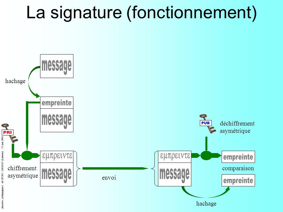 Journées pédagogiques de l'IFSIC - ENSSAT (Lannion) - 17 juin 2003 La signature (fonctionnement) hachage chiffrement asymétrique déchiffrement asymétr