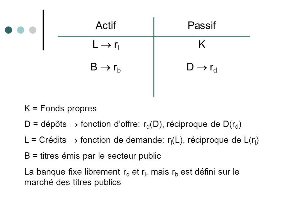 ActifPassif L r l K B r b D r d K = Fonds propres D = dépôts fonction doffre: r d (D), réciproque de D(r d ) L = Crédits fonction de demande: r l (L),
