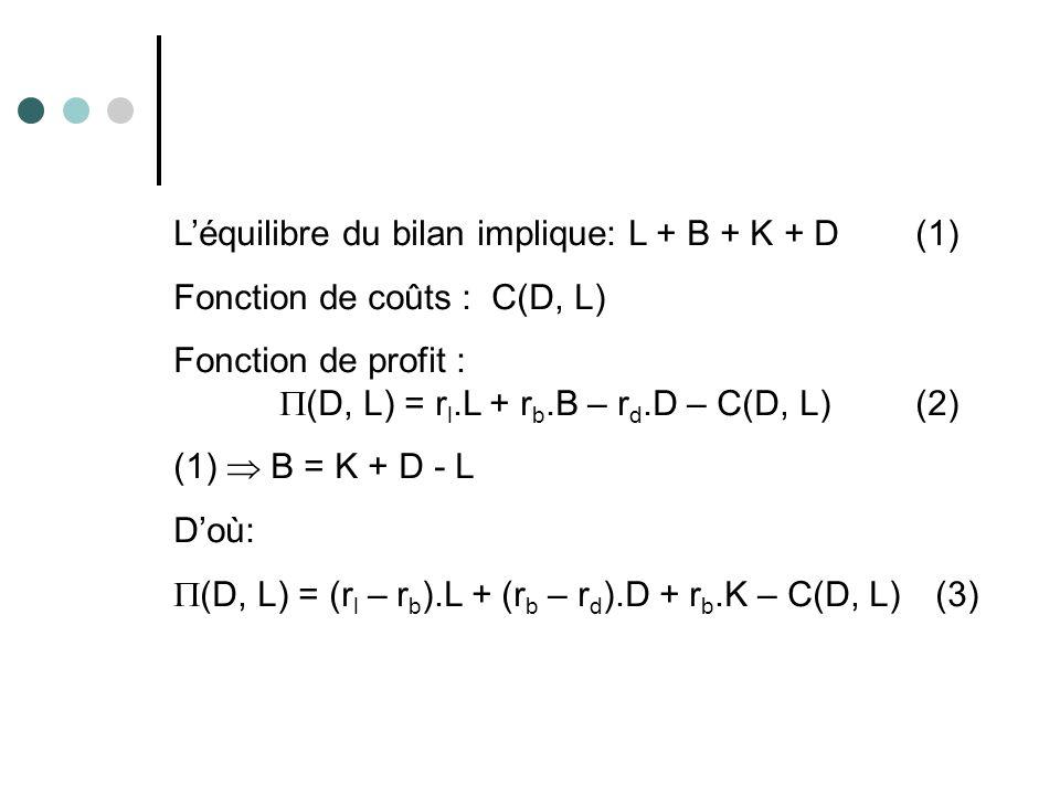 Léquilibre du bilan implique: L + B + K + D(1) Fonction de coûts :C(D, L) Fonction de profit : (D, L) = r l.L + r b.B – r d.D – C(D, L)(2) (1) B = K +