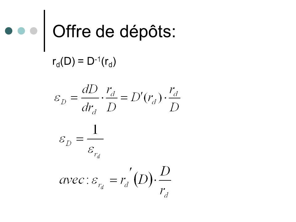 Offre de dépôts: r d (D) = D -1 (r d )