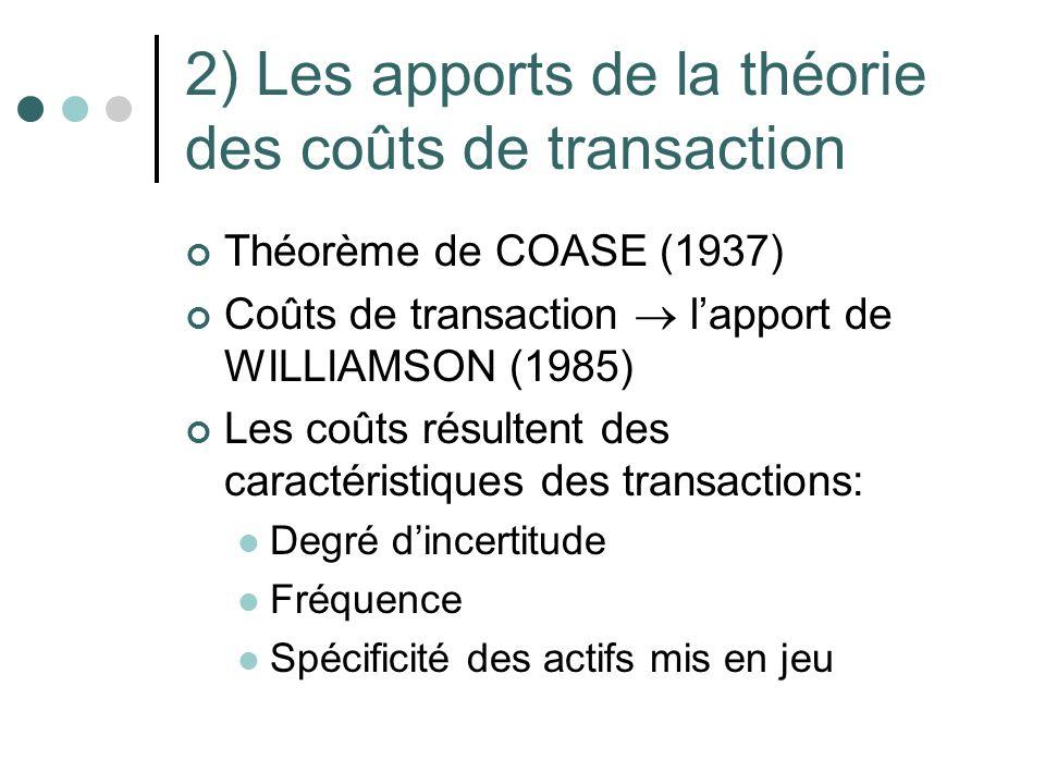 2) Les apports de la théorie des coûts de transaction Théorème de COASE (1937) Coûts de transaction lapport de WILLIAMSON (1985) Les coûts résultent d