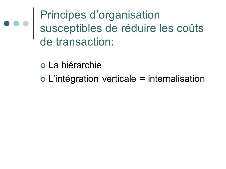 Principes dorganisation susceptibles de réduire les coûts de transaction: La hiérarchie Lintégration verticale = internalisation