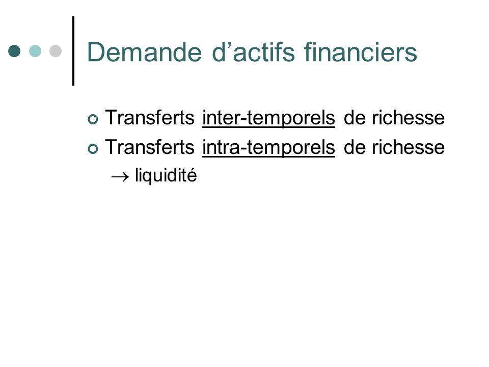 Demande dactifs financiers Transferts inter-temporels de richesse Transferts intra-temporels de richesse liquidité
