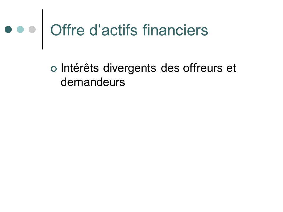 Offre dactifs financiers Intérêts divergents des offreurs et demandeurs