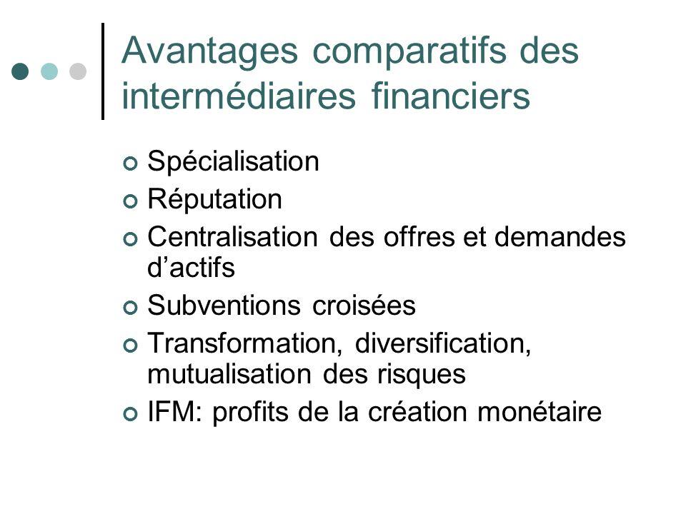 Avantages comparatifs des intermédiaires financiers Spécialisation Réputation Centralisation des offres et demandes dactifs Subventions croisées Trans