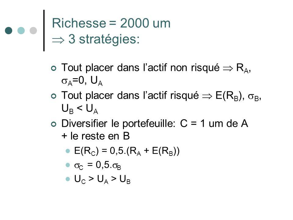 Richesse = 2000 um 3 stratégies: Tout placer dans lactif non risqué R A, A =0, U A Tout placer dans lactif risqué E(R B ), B, U B < U A Diversifier le