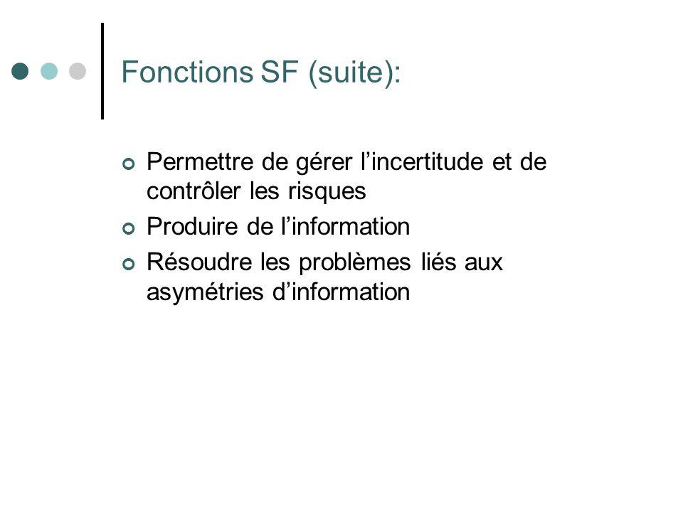 Fonctions SF (suite): Permettre de gérer lincertitude et de contrôler les risques Produire de linformation Résoudre les problèmes liés aux asymétries