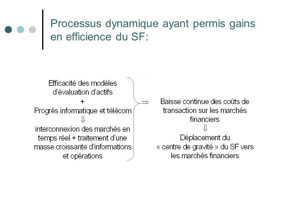 Processus dynamique ayant permis gains en efficience du SF: