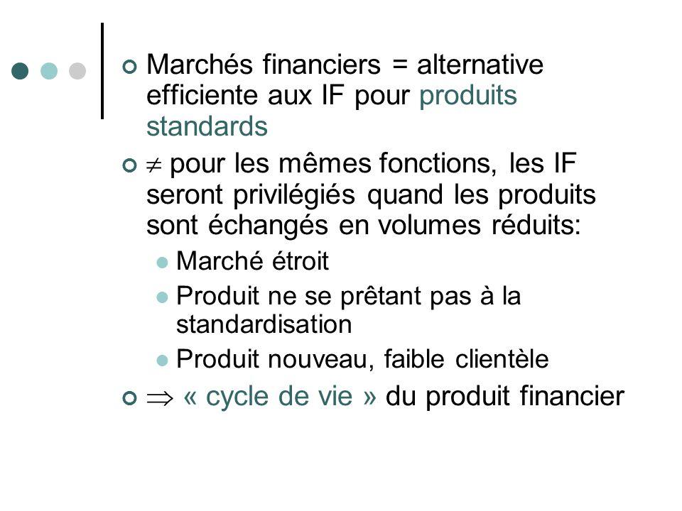 Marchés financiers = alternative efficiente aux IF pour produits standards pour les mêmes fonctions, les IF seront privilégiés quand les produits sont