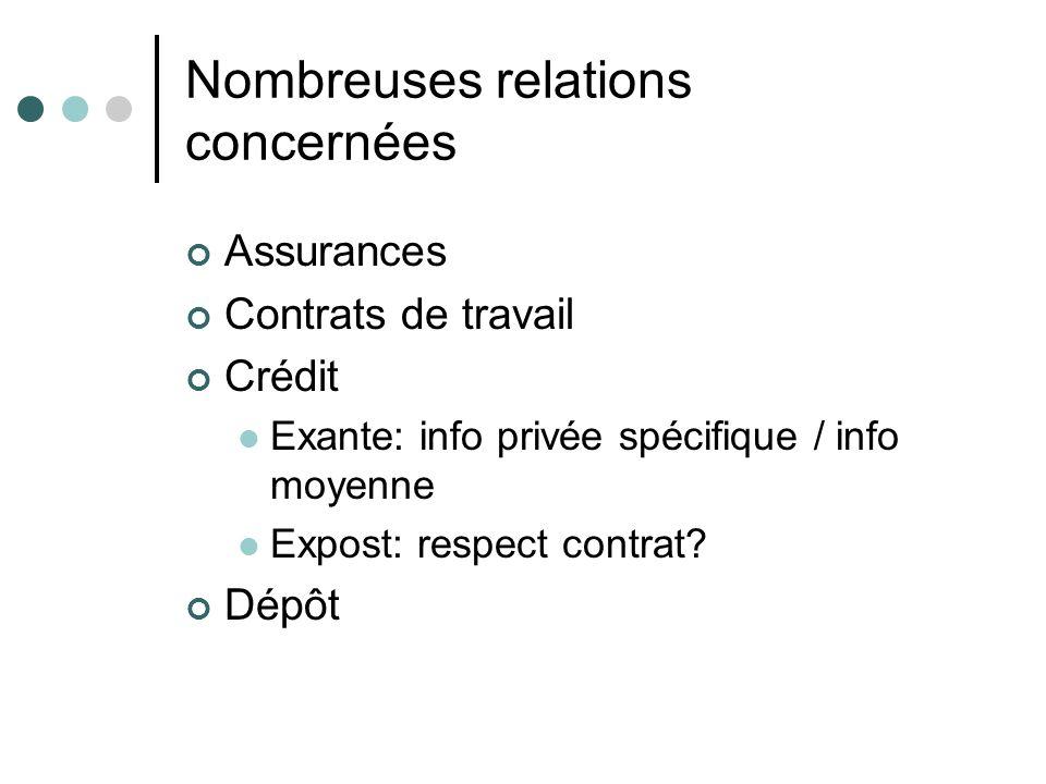 Nombreuses relations concernées Assurances Contrats de travail Crédit Exante: info privée spécifique / info moyenne Expost: respect contrat? Dépôt
