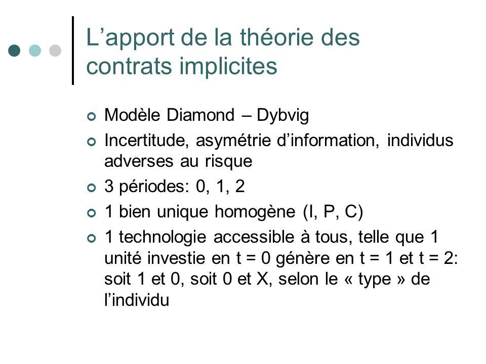 Lapport de la théorie des contrats implicites Modèle Diamond – Dybvig Incertitude, asymétrie dinformation, individus adverses au risque 3 périodes: 0,