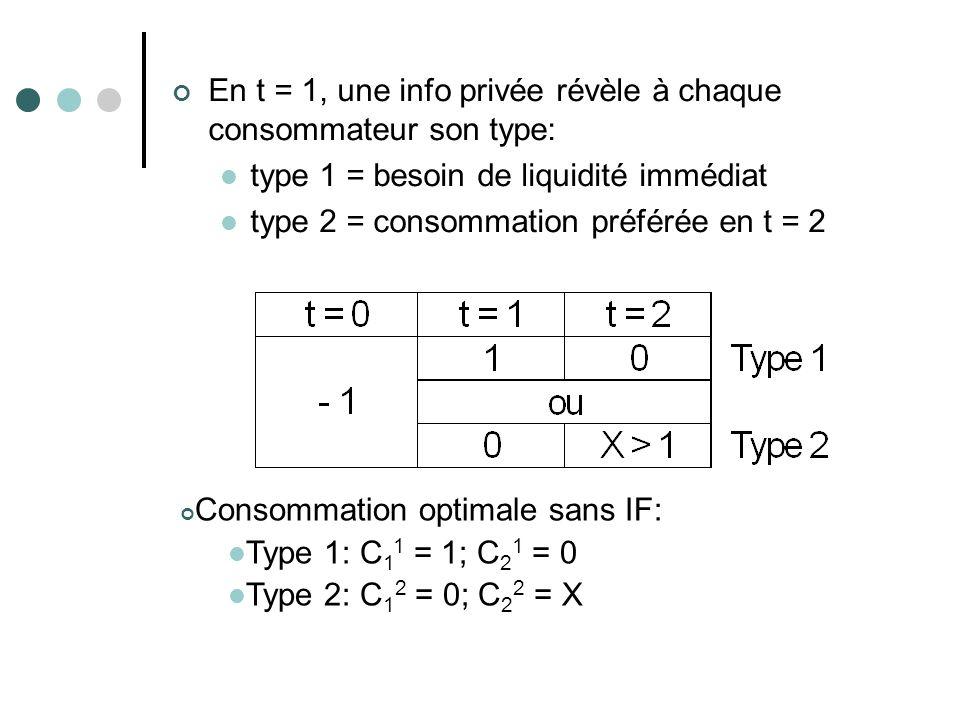 En t = 1, une info privée révèle à chaque consommateur son type: type 1 = besoin de liquidité immédiat type 2 = consommation préférée en t = 2 Consomm