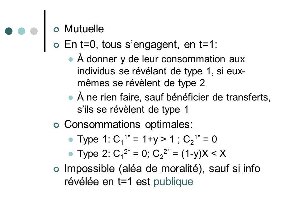 Mutuelle En t=0, tous sengagent, en t=1: À donner y de leur consommation aux individus se révélant de type 1, si eux- mêmes se révèlent de type 2 À ne