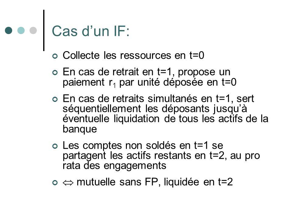 Cas dun IF: Collecte les ressources en t=0 En cas de retrait en t=1, propose un paiement r 1 par unité déposée en t=0 En cas de retraits simultanés en