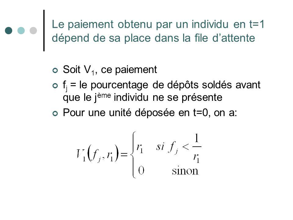 Le paiement obtenu par un individu en t=1 dépend de sa place dans la file dattente Soit V 1, ce paiement f j = le pourcentage de dépôts soldés avant q