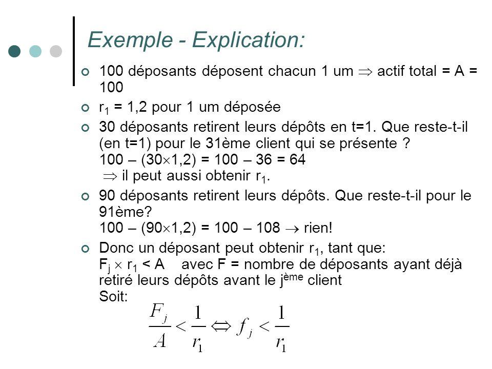 Exemple - Explication: 100 déposants déposent chacun 1 um actif total = A = 100 r 1 = 1,2 pour 1 um déposée 30 déposants retirent leurs dépôts en t=1.