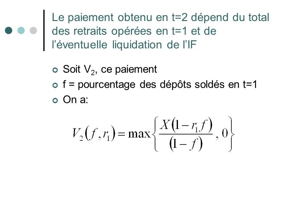 Le paiement obtenu en t=2 dépend du total des retraits opérées en t=1 et de léventuelle liquidation de lIF Soit V 2, ce paiement f = pourcentage des d