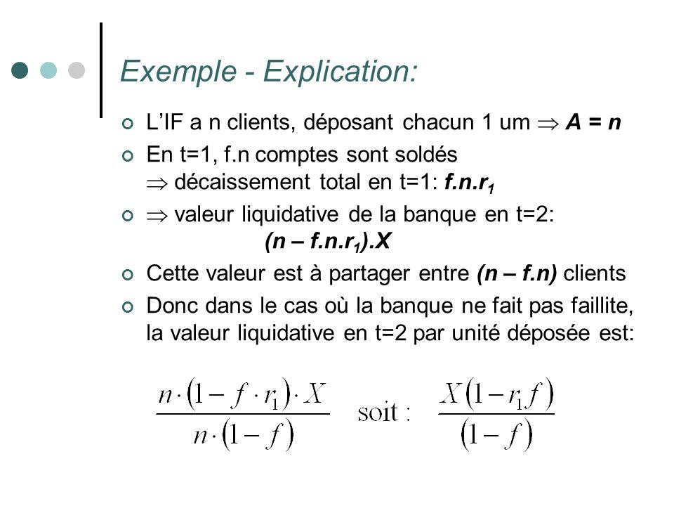 Exemple - Explication: LIF a n clients, déposant chacun 1 um A = n En t=1, f.n comptes sont soldés décaissement total en t=1: f.n.r 1 valeur liquidati