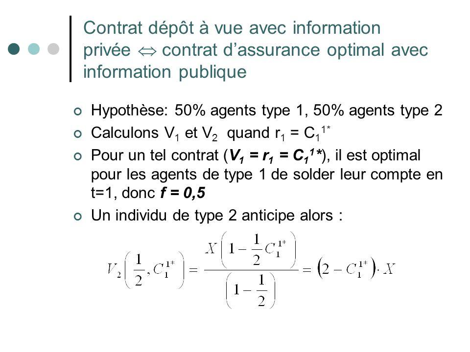 Contrat dépôt à vue avec information privée contrat dassurance optimal avec information publique Hypothèse: 50% agents type 1, 50% agents type 2 Calcu
