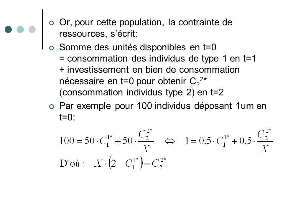 Or, pour cette population, la contrainte de ressources, sécrit: Somme des unités disponibles en t=0 = consommation des individus de type 1 en t=1 + in