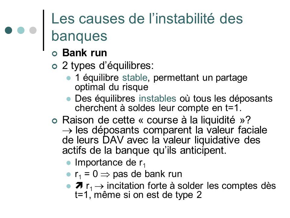 Les causes de linstabilité des banques Bank run 2 types déquilibres: 1 équilibre stable, permettant un partage optimal du risque Des équilibres instab