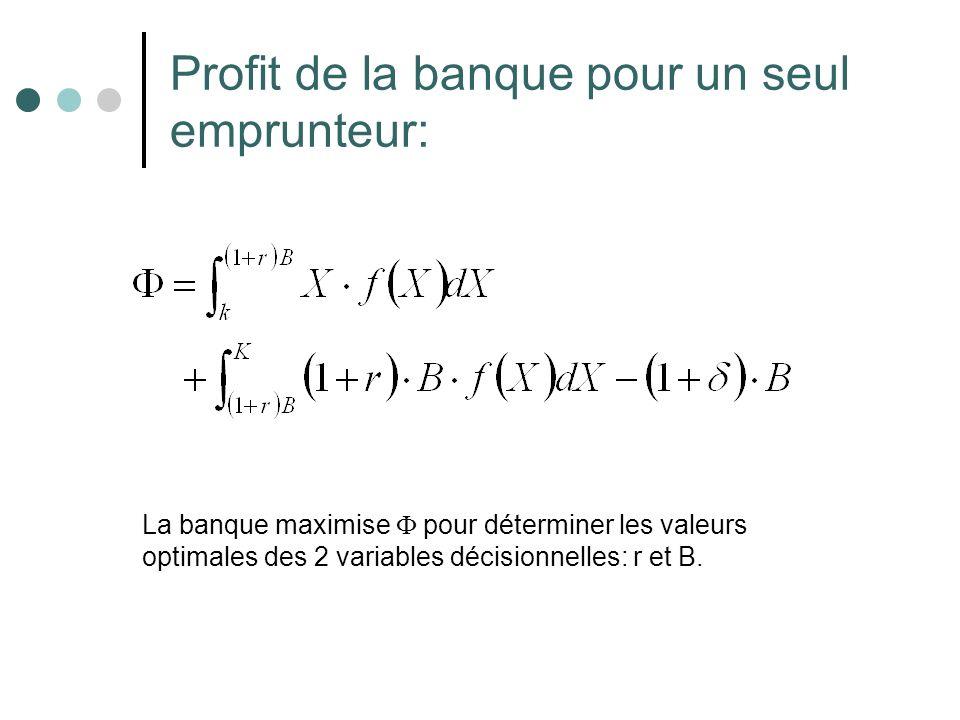 Profit de la banque pour un seul emprunteur: La banque maximise pour déterminer les valeurs optimales des 2 variables décisionnelles: r et B.