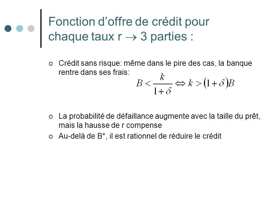 Fonction doffre de crédit pour chaque taux r 3 parties : Crédit sans risque: même dans le pire des cas, la banque rentre dans ses frais: La probabilit