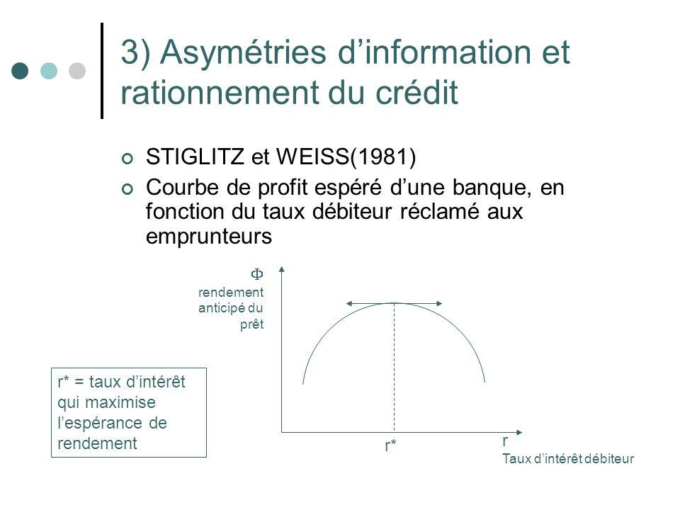 3) Asymétries dinformation et rationnement du crédit STIGLITZ et WEISS(1981) Courbe de profit espéré dune banque, en fonction du taux débiteur réclamé