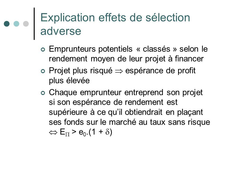 Emprunteurs potentiels « classés » selon le rendement moyen de leur projet à financer Projet plus risqué espérance de profit plus élevée Chaque emprun