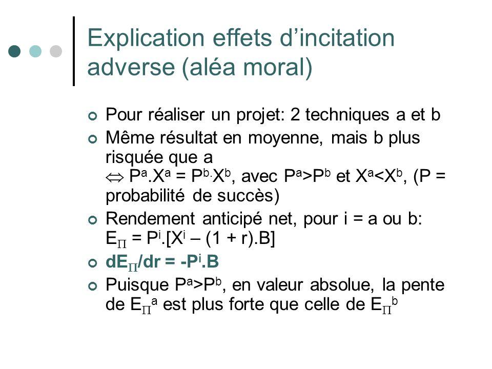 Explication effets dincitation adverse (aléa moral) Pour réaliser un projet: 2 techniques a et b Même résultat en moyenne, mais b plus risquée que a P