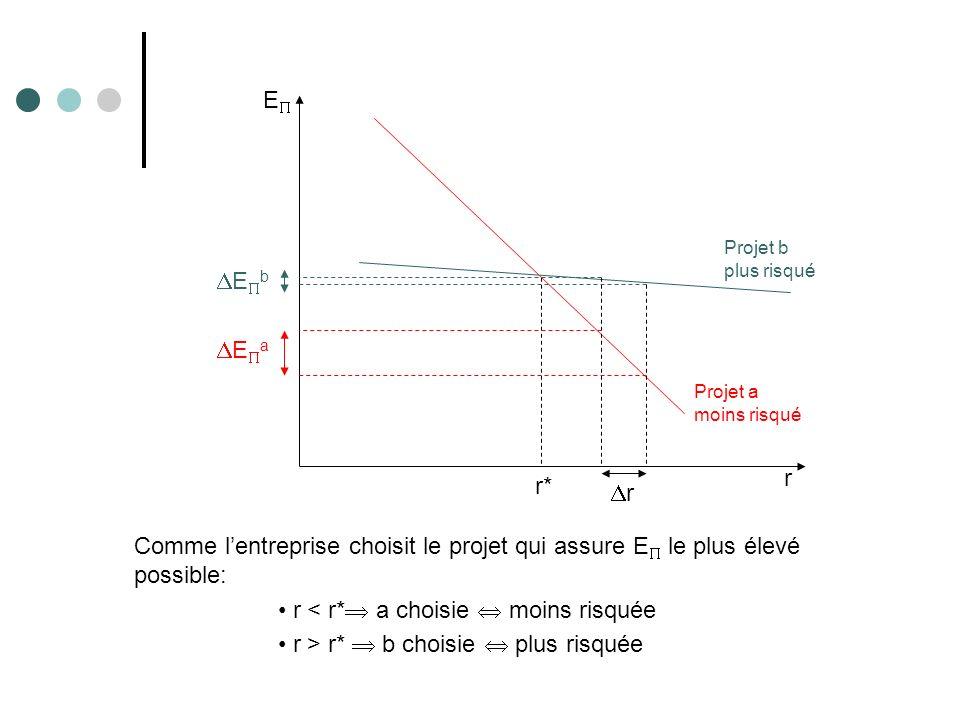 E r Projet b plus risqué Projet a moins risqué r r* E a E b Comme lentreprise choisit le projet qui assure E le plus élevé possible: r < r* a choisie