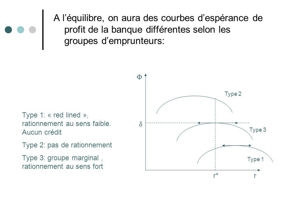 A léquilibre, on aura des courbes despérance de profit de la banque différentes selon les groupes demprunteurs: rr* Type 2 Type 3 Type 1 Type 1: « red