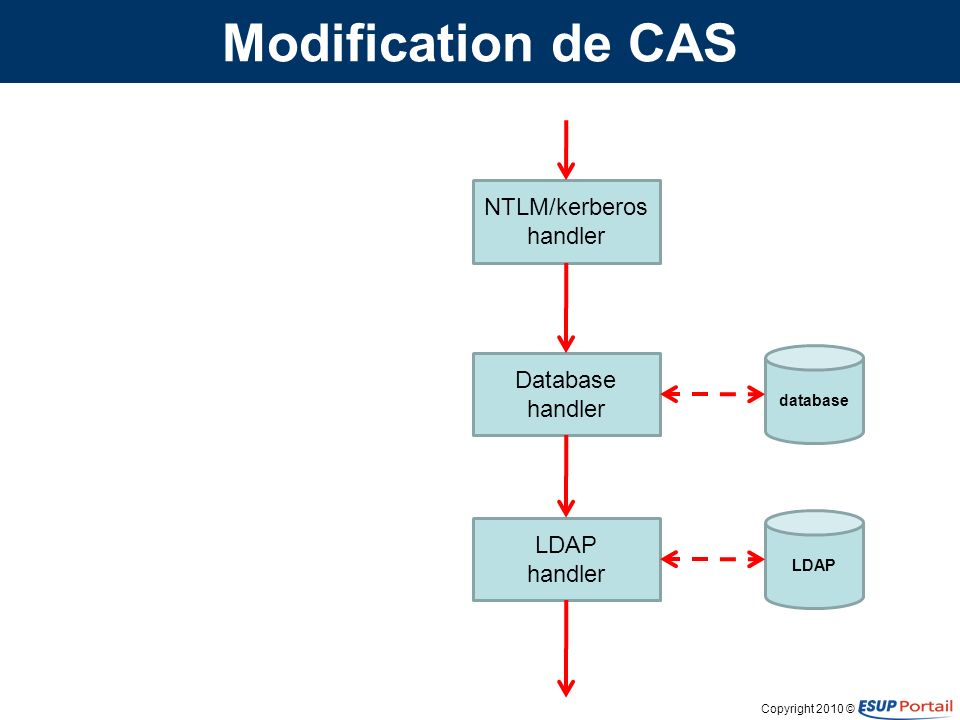 Copyright 2010 © Modification de CAS NTLM/kerberos handler Database handler LDAP handler database LDAP