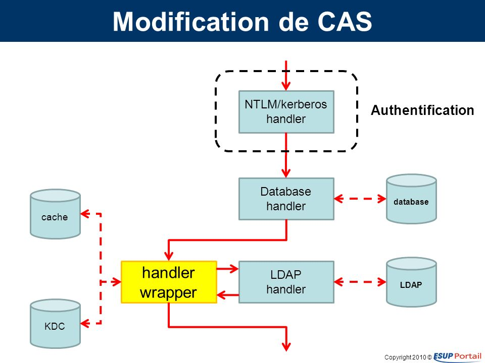 Copyright 2010 © Modification de CAS NTLM/kerberos handler Database handler LDAP handler handler wrapper database LDAP cache KDC Authentification