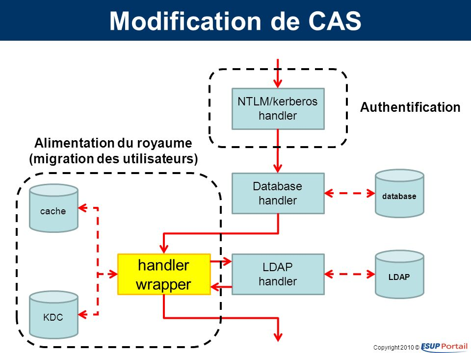 Copyright 2010 © Modification de CAS NTLM/kerberos handler Database handler LDAP handler handler wrapper database LDAP cache KDC Authentification Alim