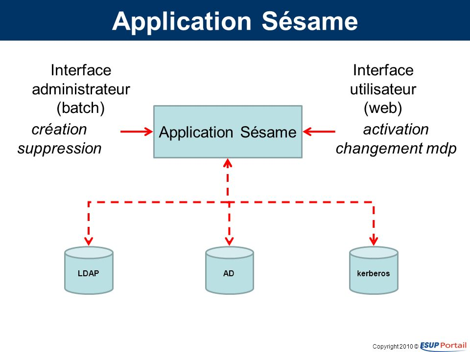 Copyright 2010 © Application Sésame LDAP Interface utilisateur (web) Interface administrateur (batch) activation changement mdp création suppression ADkerberos
