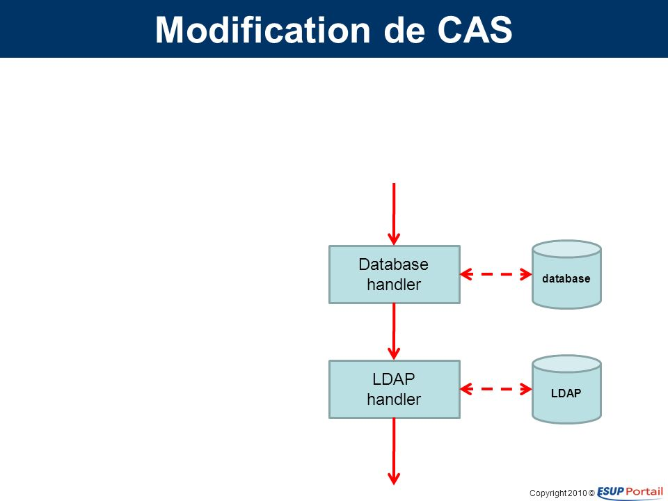 Copyright 2010 © Modification de CAS Database handler LDAP handler database LDAP
