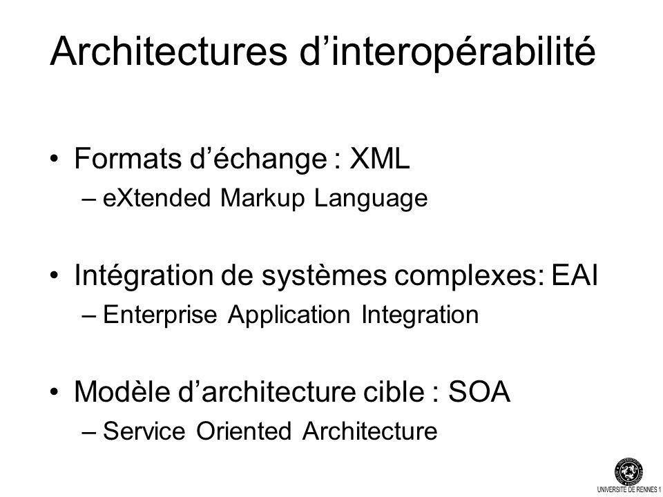 Architectures dinteropérabilité Formats déchange : XML –eXtended Markup Language Intégration de systèmes complexes: EAI –Enterprise Application Integration Modèle darchitecture cible : SOA –Service Oriented Architecture