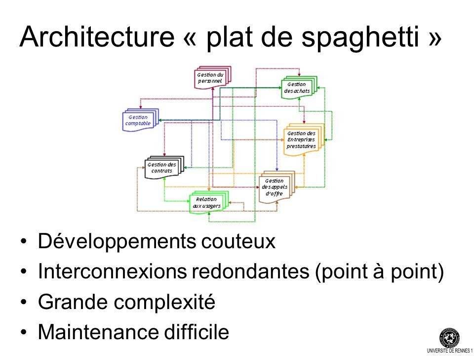 Architecture « plat de spaghetti » Développements couteux Interconnexions redondantes (point à point) Grande complexité Maintenance difficile