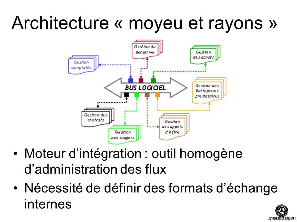 Architecture « moyeu et rayons » Moteur dintégration : outil homogène dadministration des flux Nécessité de définir des formats déchange internes