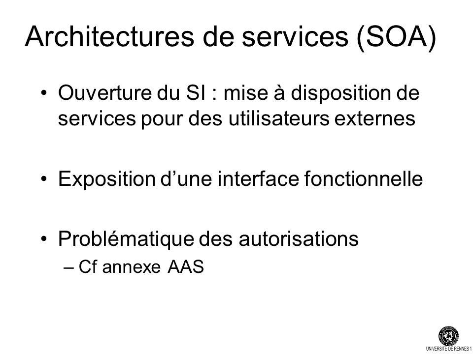 Architectures de services (SOA) Ouverture du SI : mise à disposition de services pour des utilisateurs externes Exposition dune interface fonctionnelle Problématique des autorisations –Cf annexe AAS