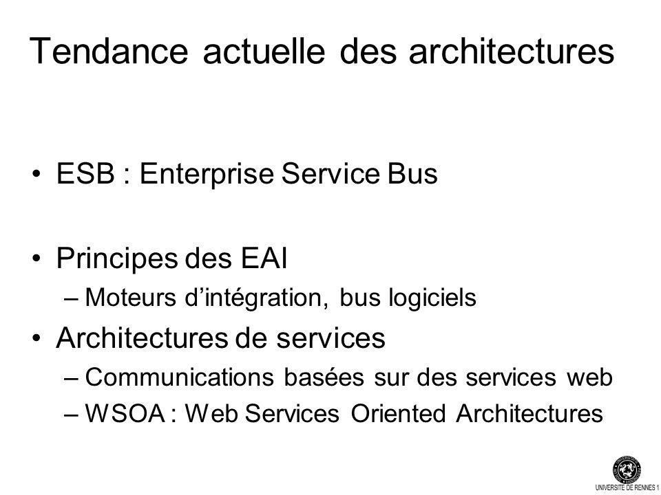 Tendance actuelle des architectures ESB : Enterprise Service Bus Principes des EAI –Moteurs dintégration, bus logiciels Architectures de services –Communications basées sur des services web –WSOA : Web Services Oriented Architectures
