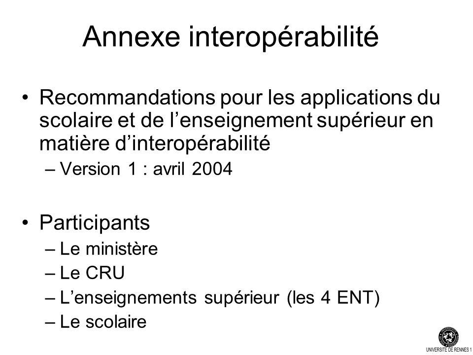 Annexe interopérabilité Recommandations pour les applications du scolaire et de lenseignement supérieur en matière dinteropérabilité –Version 1 : avril 2004 Participants –Le ministère –Le CRU –Lenseignements supérieur (les 4 ENT) –Le scolaire