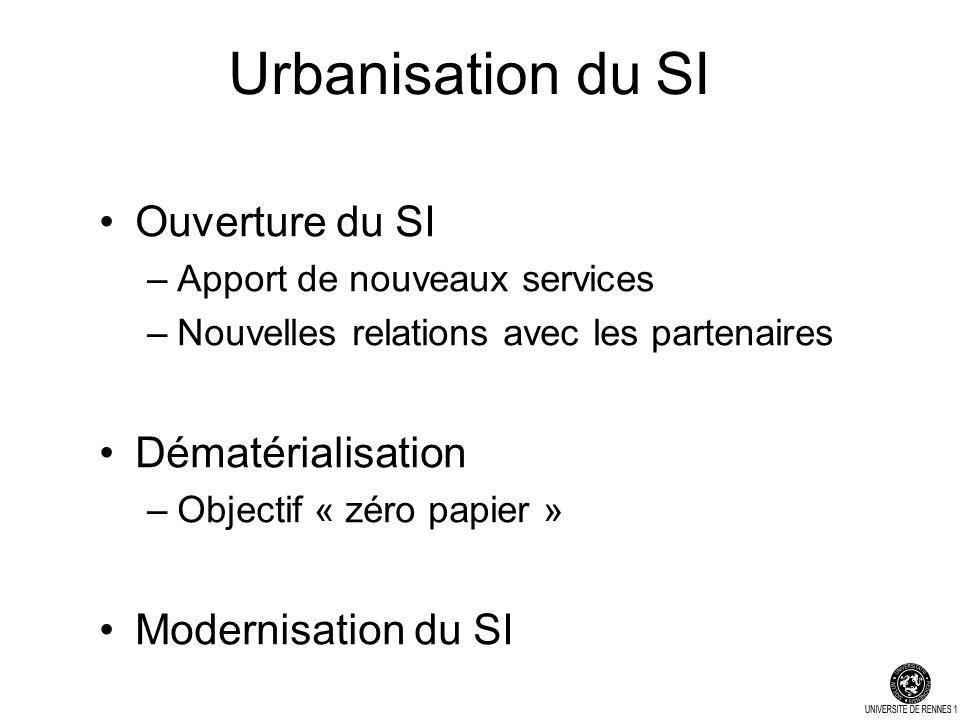 Urbanisation du SI Ouverture du SI –Apport de nouveaux services –Nouvelles relations avec les partenaires Dématérialisation –Objectif « zéro papier » Modernisation du SI