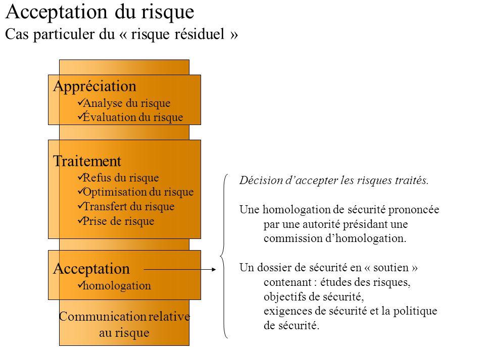 Communication relative au risque Acceptation du risque Cas particuler du « risque résiduel » Traitement Refus du risque Optimisation du risque Transfe
