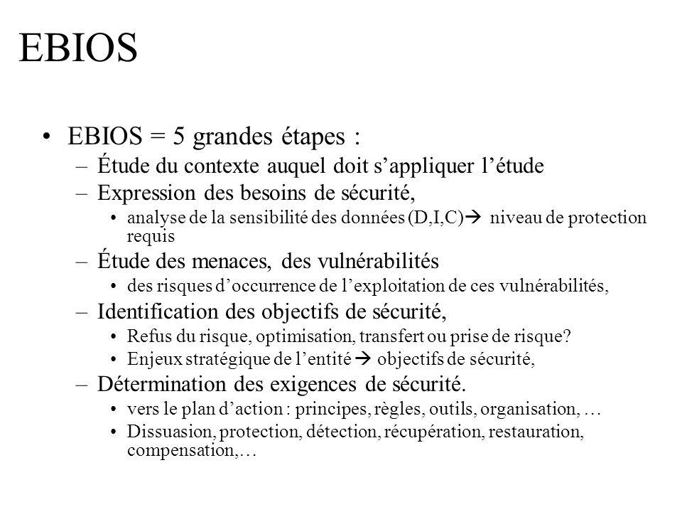 EBIOS EBIOS = 5 grandes étapes : –Étude du contexte auquel doit sappliquer létude –Expression des besoins de sécurité, analyse de la sensibilité des d